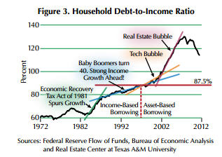 Debt To Income Ratio And Us Household Debt Lesson To Be Learned